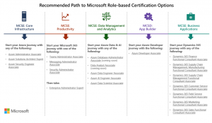 Microsoft to replace MCSA, MCSD, and MCSE with role-based certifications